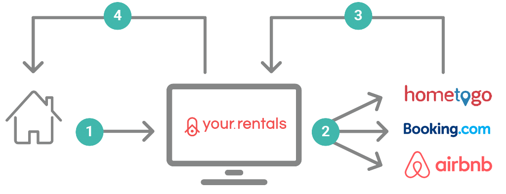 Your.Rentals: how it works
