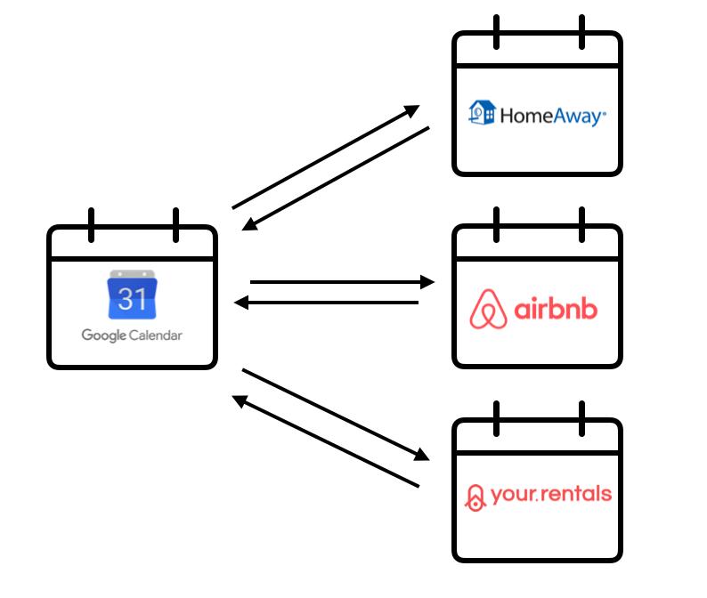 Sincronizzare Calendario Booking Con Airbnb.Do You Have A Rental Calendar Sync Strategy