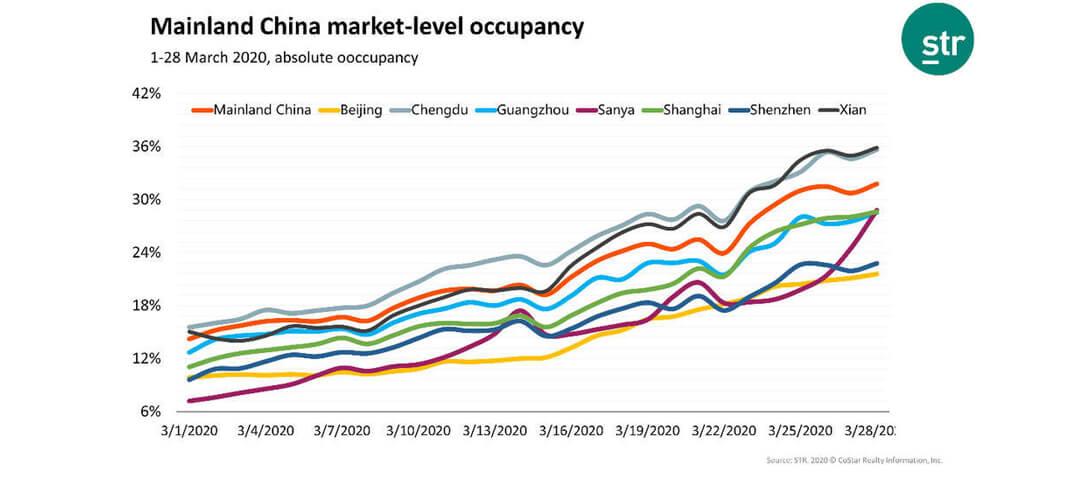 occupancy trend line